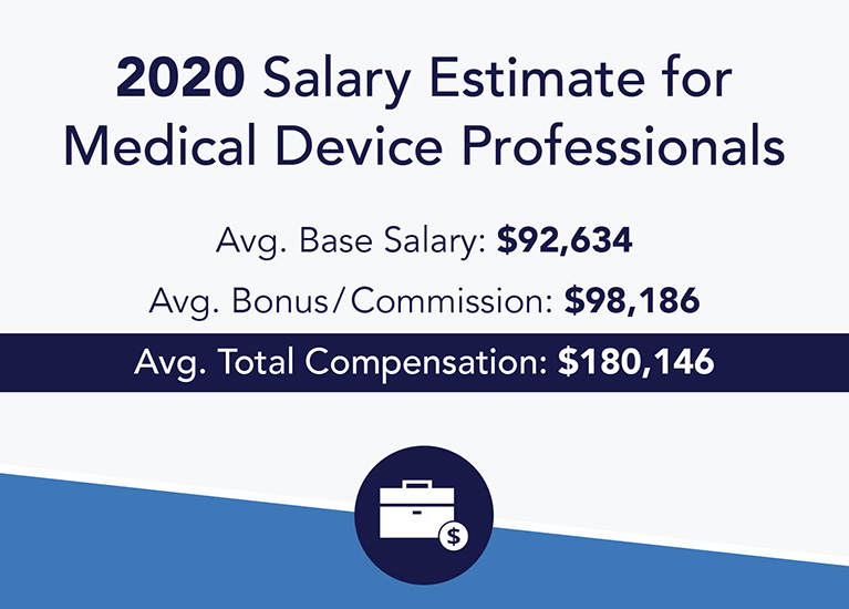 MedReps Salary Infographic